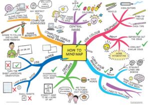 نقشه یادگیری در حال خوش یادگیری